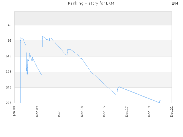 Ranking History for LKM