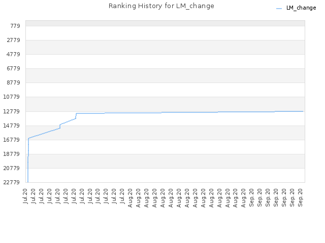 Ranking History for LM_change