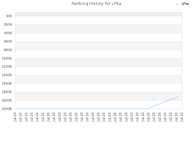 Ranking History for LPka