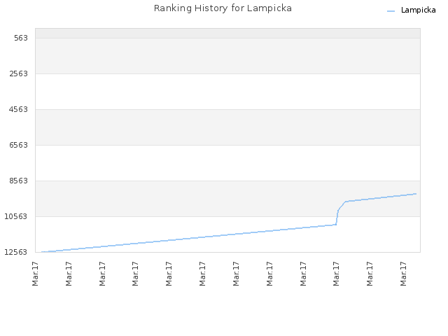 Ranking History for Lampicka