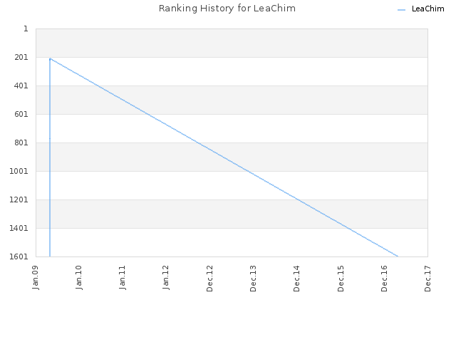 Ranking History for LeaChim