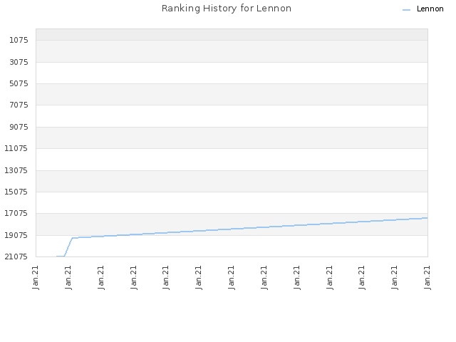 Ranking History for Lennon