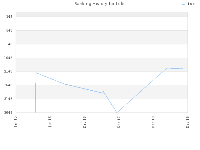 Ranking History for Lole