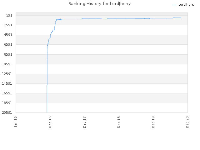 Ranking History for LordJhony