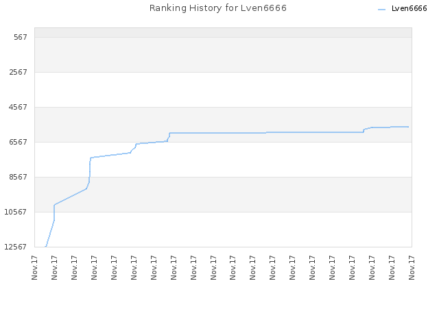 Ranking History for Lven6666