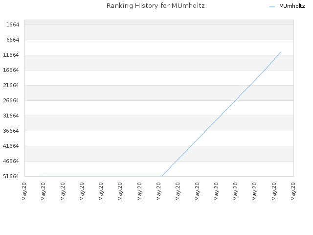 Ranking History for MUmholtz