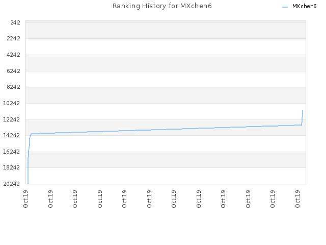 Ranking History for MXchen6
