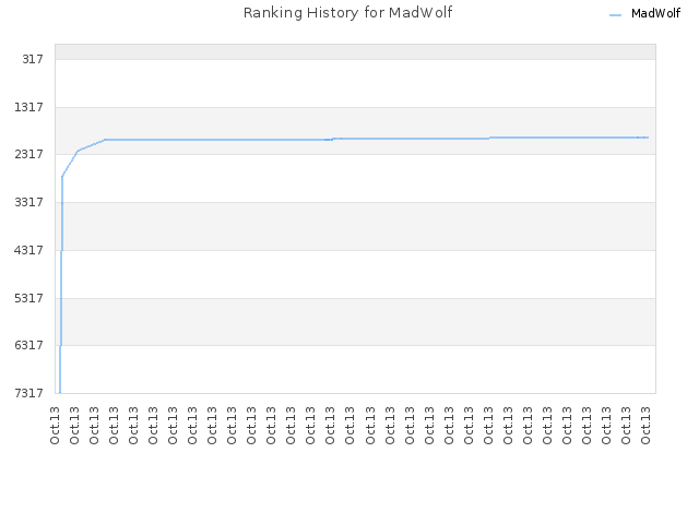 Ranking History for MadWolf