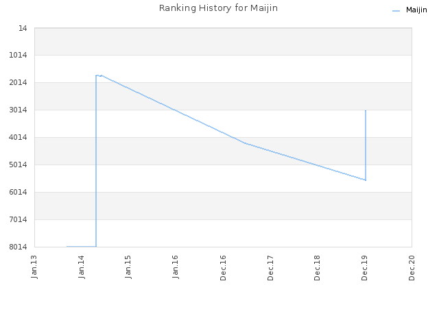 Ranking History for Maijin