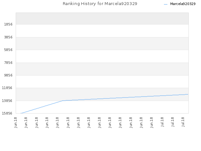 Ranking History for Marcela920329
