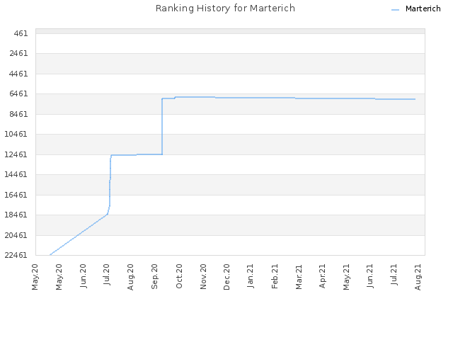 Ranking History for Marterich
