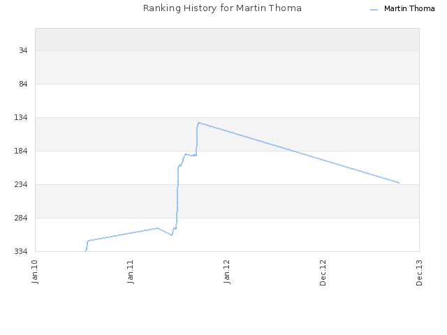 Ranking History for Martin Thoma
