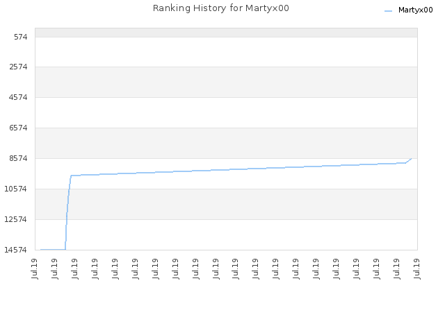 Ranking History for Martyx00