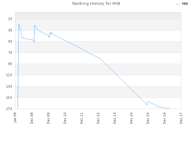 Ranking History for MiB