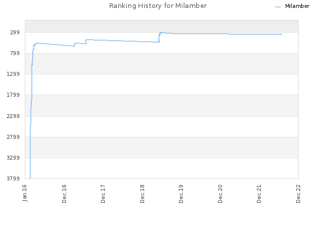 Ranking History for Milamber