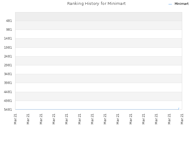 Ranking History for Minimart