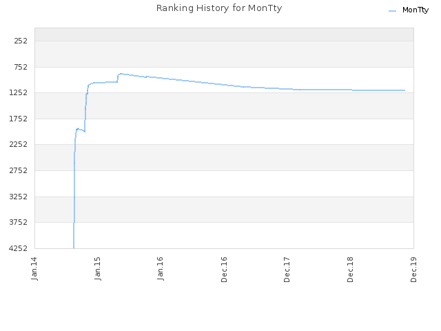 Ranking History for MonTty