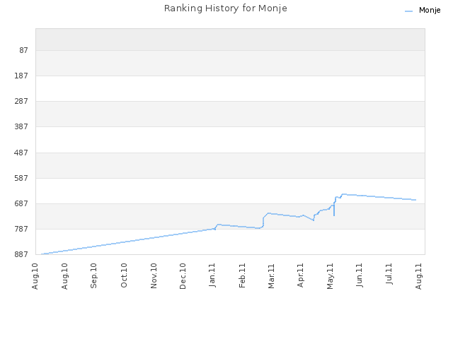 Ranking History for Monje