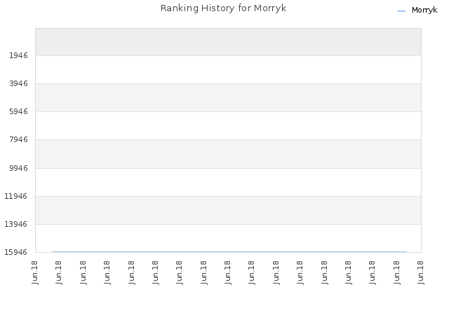 Ranking History for Morryk