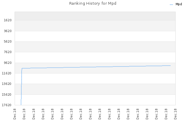 Ranking History for Mpd