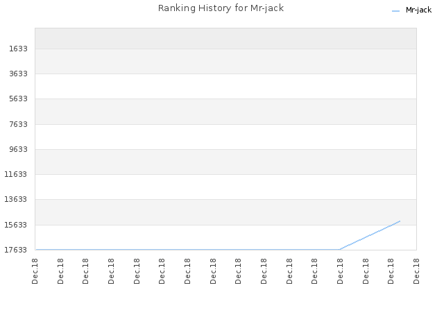 Ranking History for Mr-jack