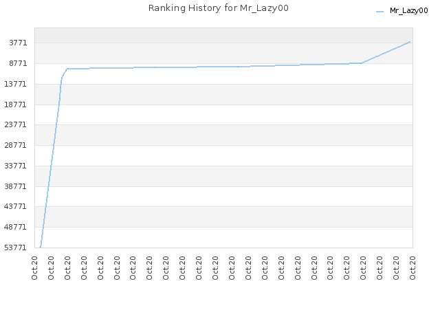 Ranking History for Mr_Lazy00