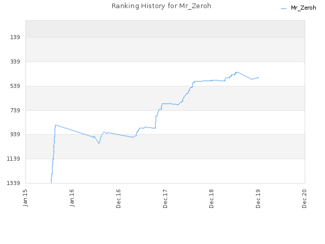 Ranking History for Mr_Zeroh