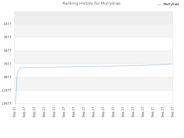 Ranking History for MurryXiao