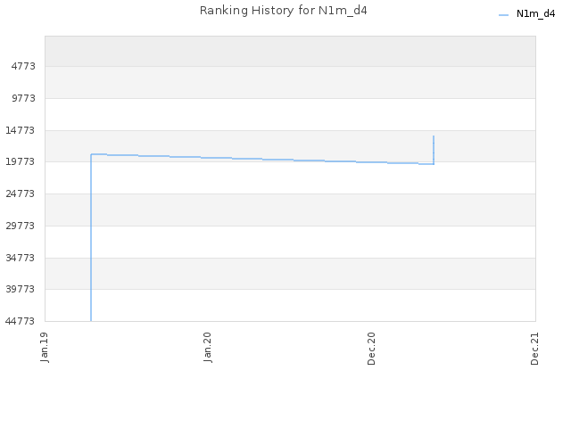 Ranking History for N1m_d4