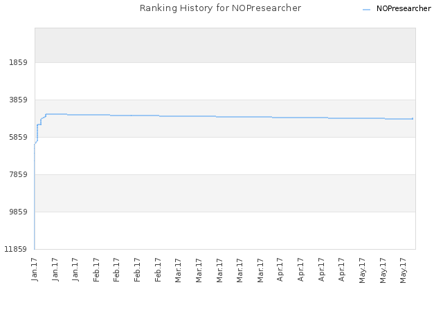 Ranking History for NOPresearcher