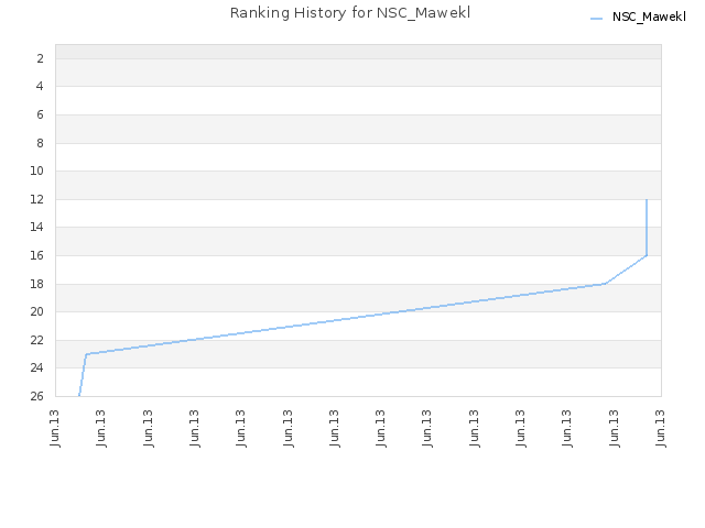 Ranking History for NSC_Mawekl