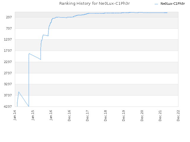 Ranking History for Ne0Lux-C1Ph3r