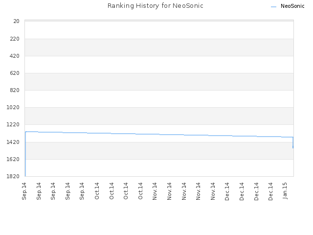Ranking History for NeoSonic