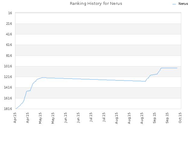 Ranking History for Nerus