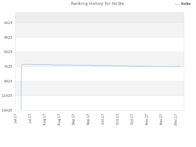 Ranking History for NoSte