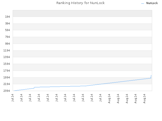 Ranking History for NunLock