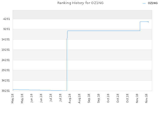 Ranking History for OZ1NG
