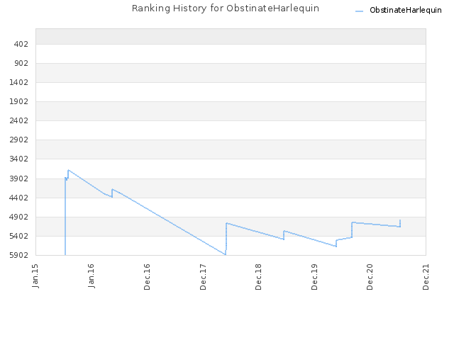 Ranking History for ObstinateHarlequin