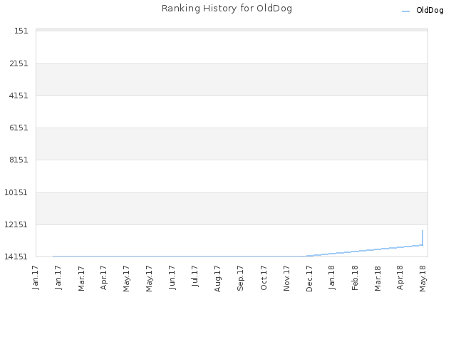 Ranking History for OldDog