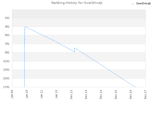 Ranking History for OverDrivejt
