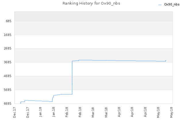 Ranking History for Ox90_nbs