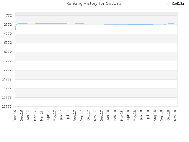 Ranking History for Oxd13a