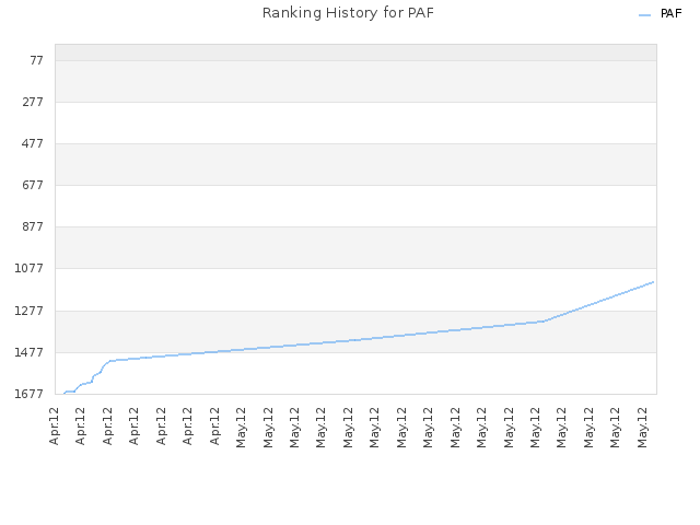 Ranking History for PAF