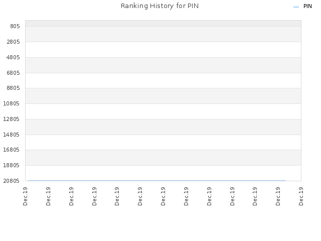 Ranking History for PIN