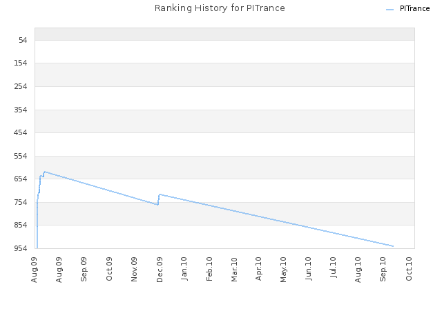 Ranking History for PITrance