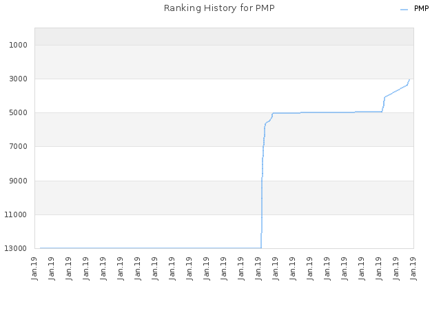 Ranking History for PMP