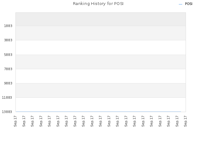 Ranking History for POSI