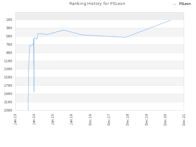 Ranking History for PSLeon