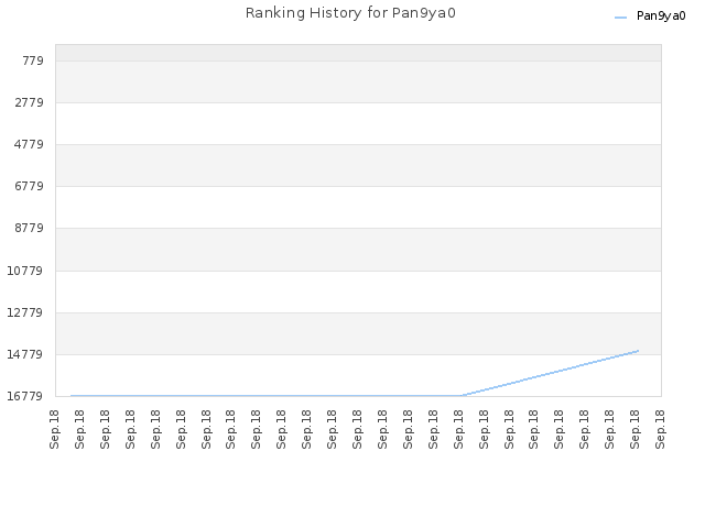 Ranking History for Pan9ya0