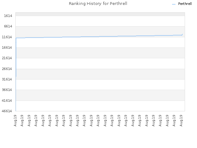 Ranking History for Perthrell
